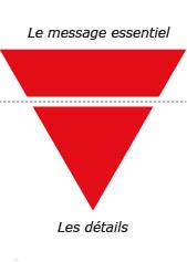 Il faut penser à une pyramide inversée pour structurer correctement un article de blog